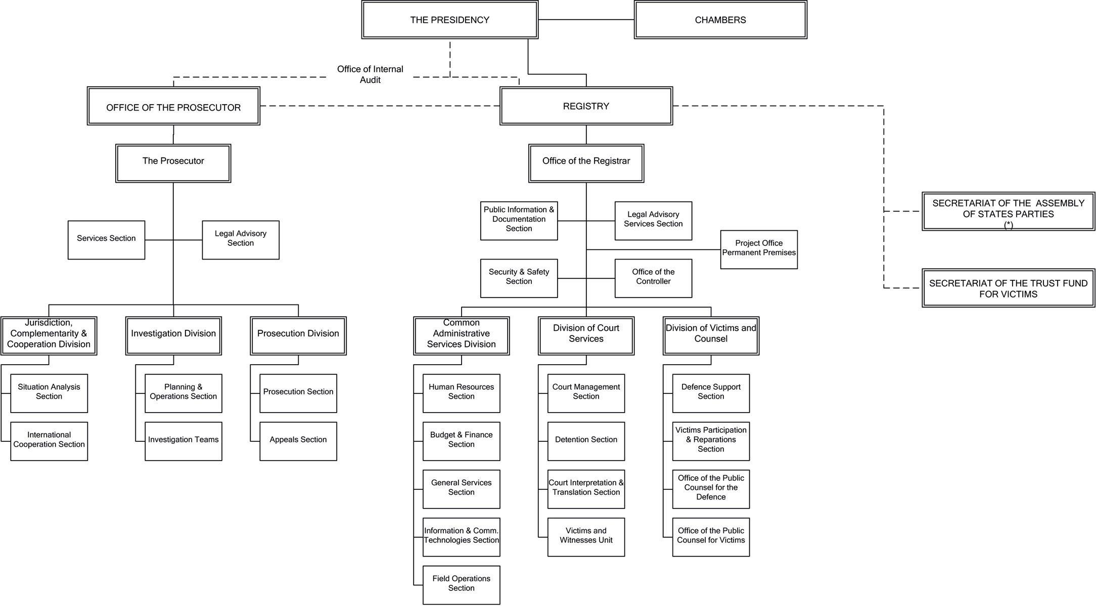 Courting history the landmark international criminal courts first icc organizational chart nvjuhfo Choice Image