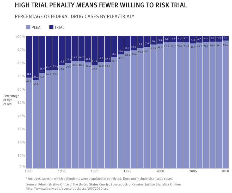 plea bargaining unfair Prosecutors use their ability to vary the charges to seek longer mandatory  sentences for people who turn down plea bargains defendants who.
