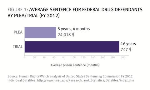 How Us Federal Prosecutors Force Drug Defendants To Plead Guilty Hrw