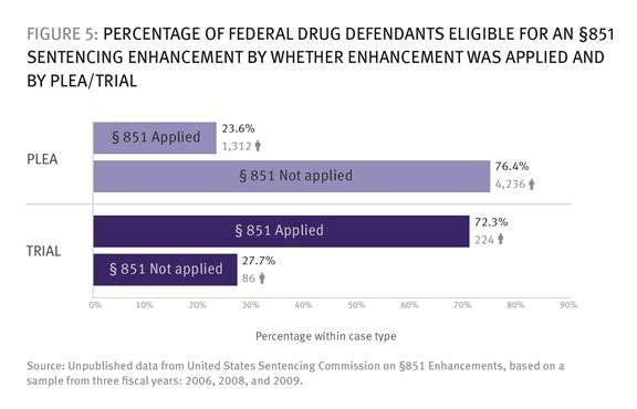 How US Federal Prosecutors Force Drug Defendants to Plead