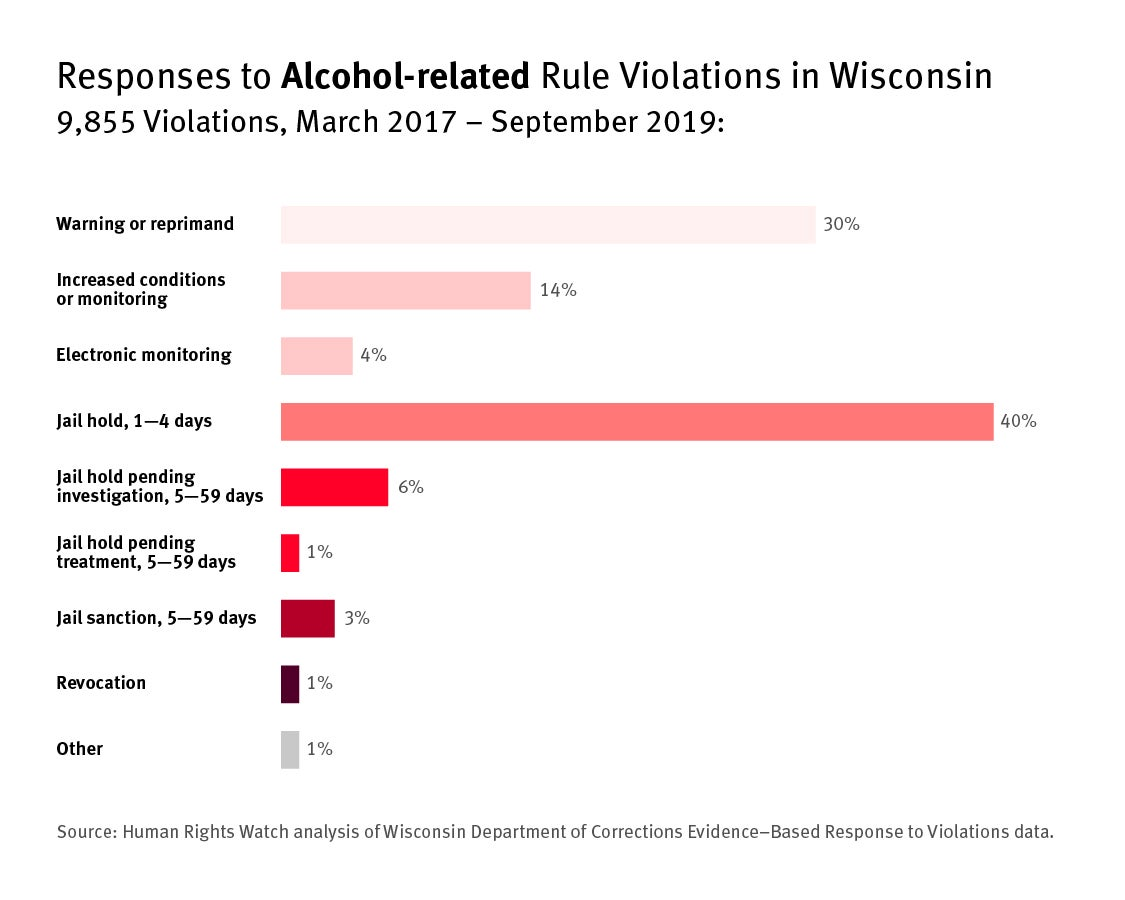 Bar graph showing responses to alcohol-related rule violations in Wisconsin