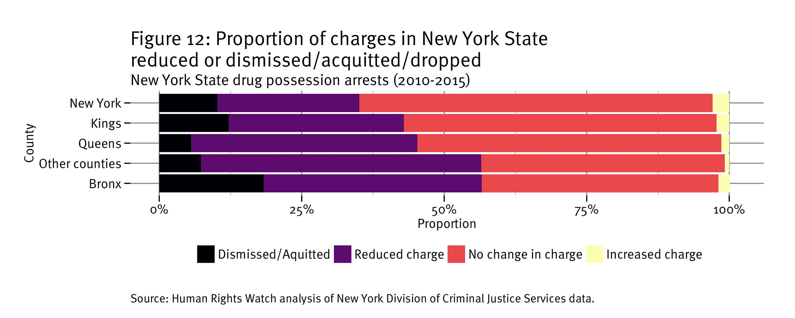 Figure 12: Percentage of drug possession charges in New York that are dropped/acquitted/dismissed