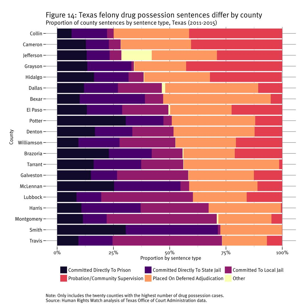 Figure 14: Texas felony drug possession sentences differ by county