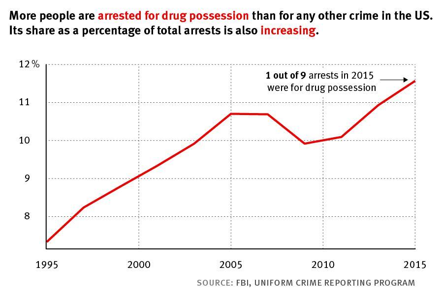 Арестов за хранение наркотиков в среднем по сша - 1 из 9