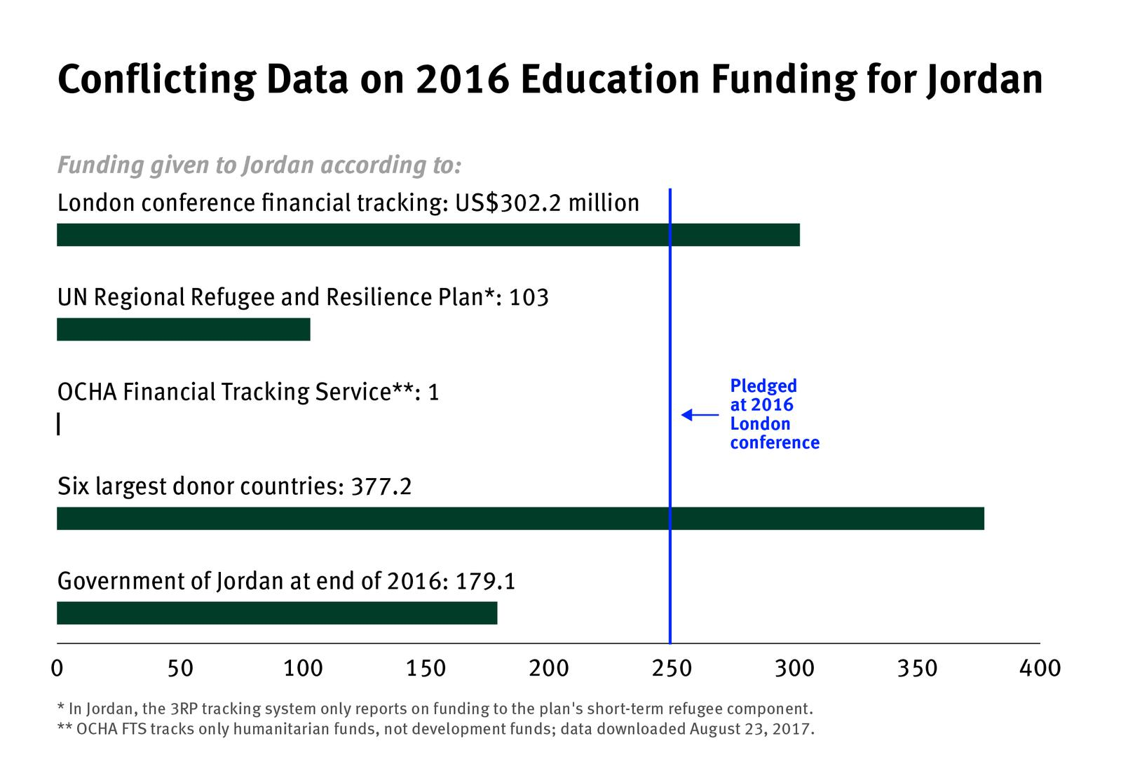 Conflicting data on 2016 education funding for Jordan