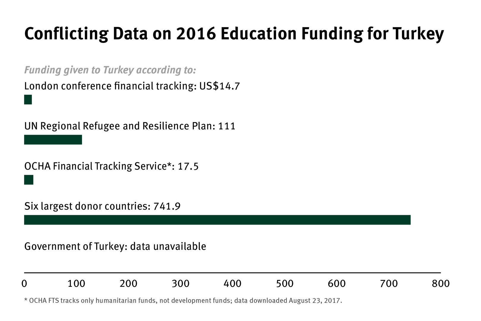 Conflicting data on 2016 education funding for Turkey