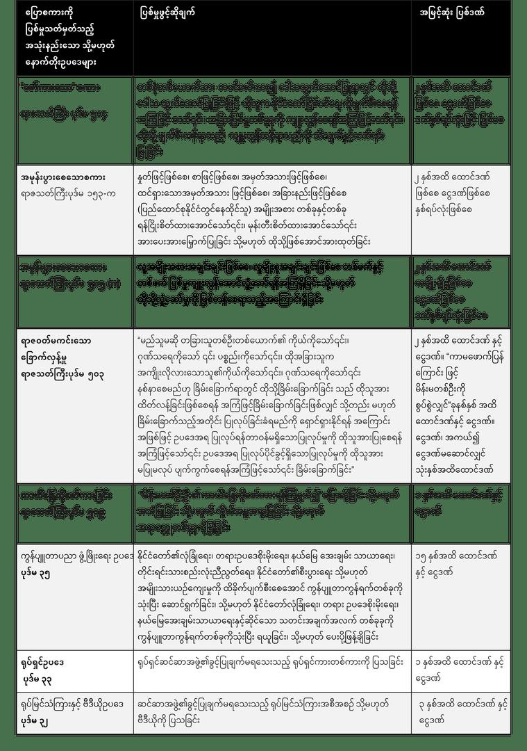 2016-6-burma-foechart-3