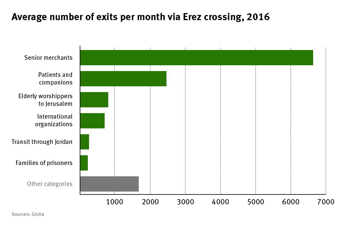 Average number of exits per month via Erez crossing,2016