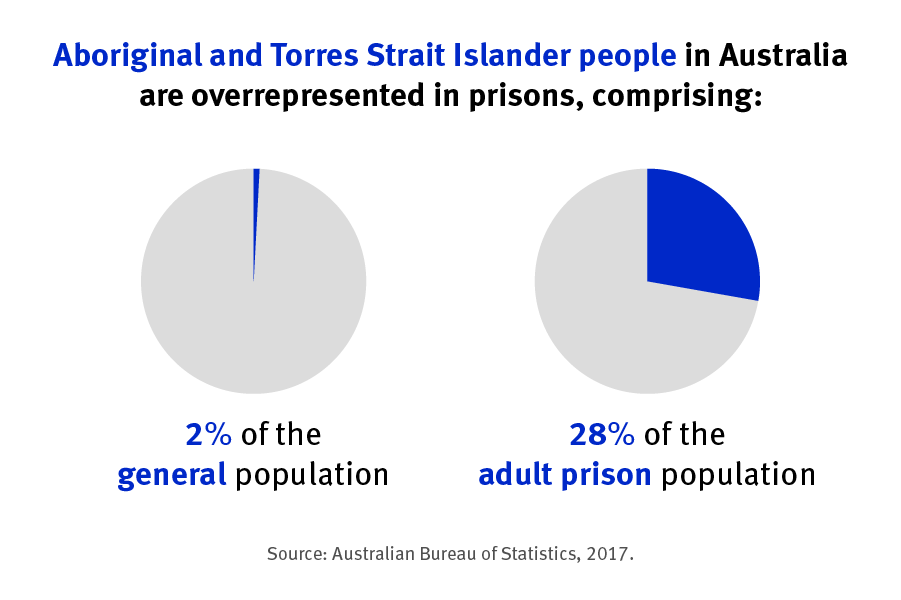 Aboriginal and Strait Islander people in Australia are over represented in prisons