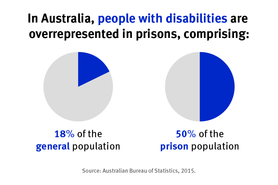 In Australia, people with disabilities are over represented in prisons