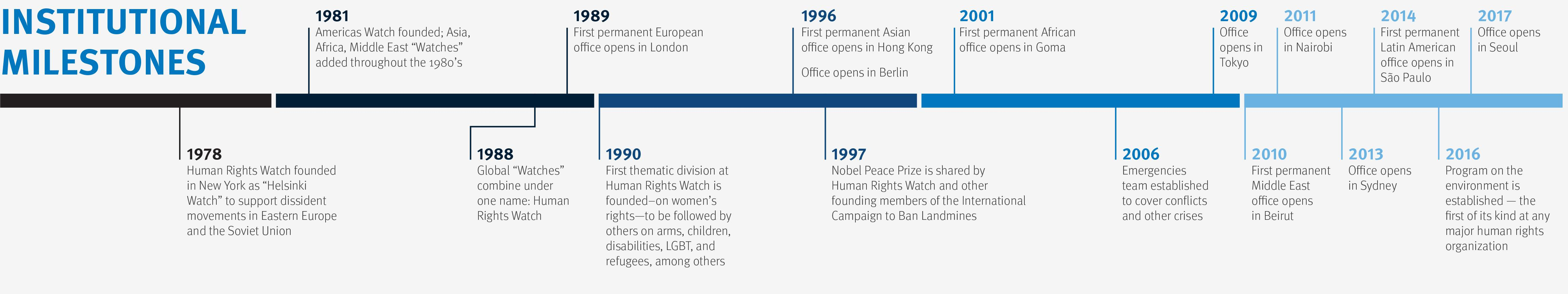 About Us | Human Rights Watch