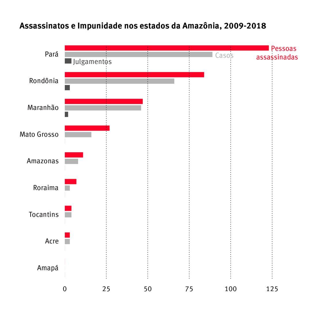 201909ENV_Brazil_graph2_PT