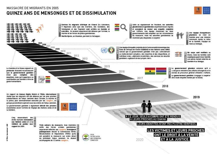 Gambie : 15 ans de mensonges et de dissimulation le massacre de migrants