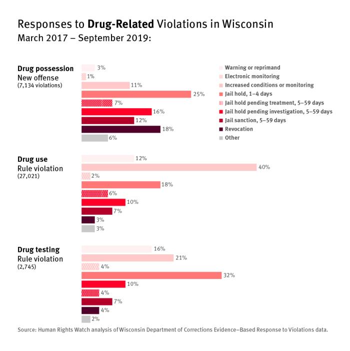 Bar graph showing responses to drug-related violations in Wisconsin