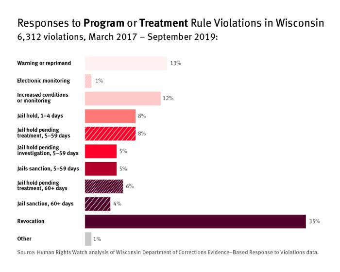 Bar graph showing responses to program or treatment violations in Wisconsin
