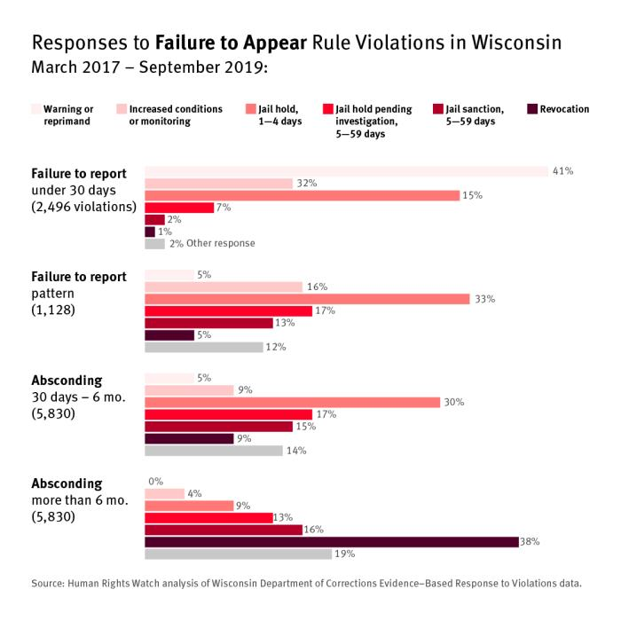Bar graph showing responeses to failure to appear rule violations in Wisconsin