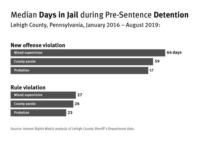 Bar graph showing the median days in jail during pre-sentence detention in Lehigh County, Pennsylvania