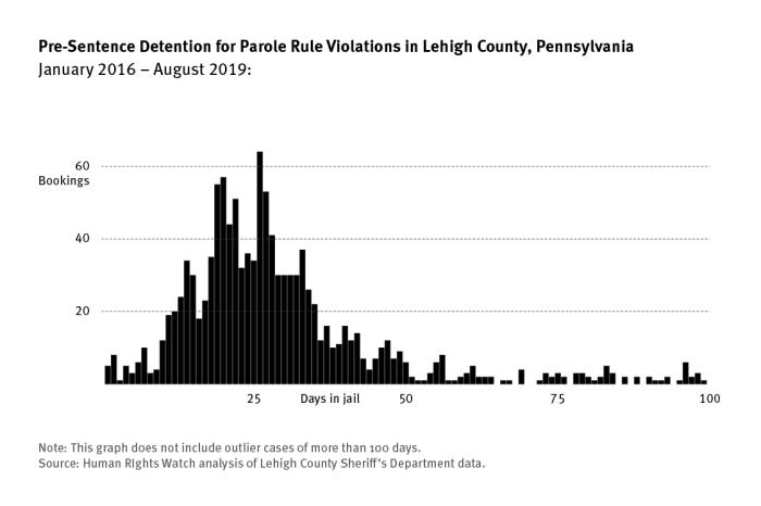 Graph showing the length of pre-sentence detention for parole rule violations in Lehigh County, Pennsylvania