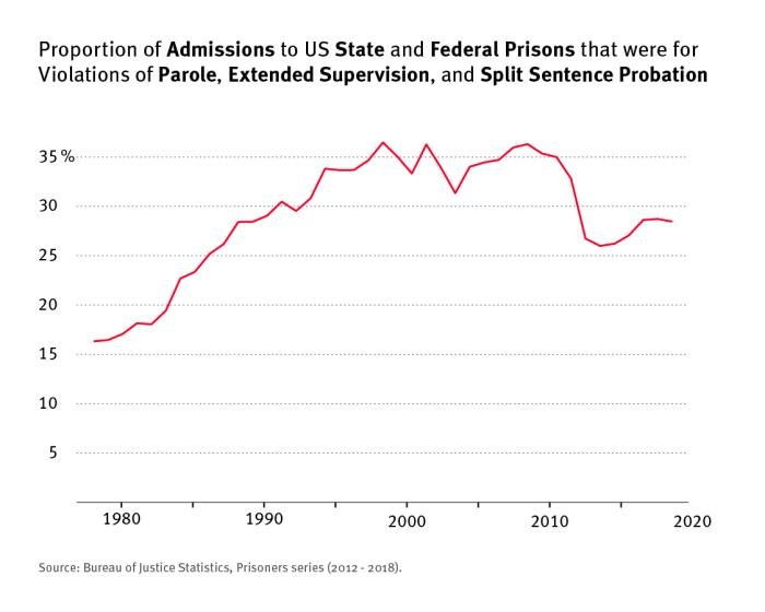 Line graph that shows the proportion of admissions to US State and Federal Prisons that were for violations of parole, extended supervision, and split sentence probation