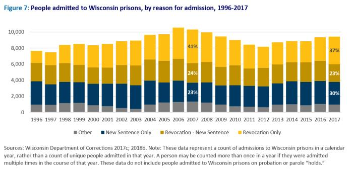 "Graph titled, ""People admitted to Wisconsin prisons, by reason for admission, 1996-2017"""