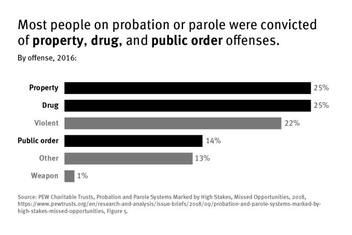 Bar graph that shows that most people on parole or probation were convicted of property, drug, and public order offenses