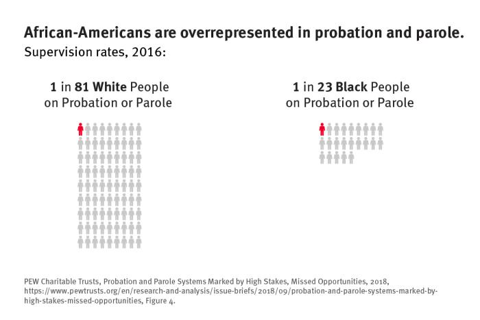Graph showing that 1 in 23 Black Americans are on supervision, while only 1 in 81 White Americans are.