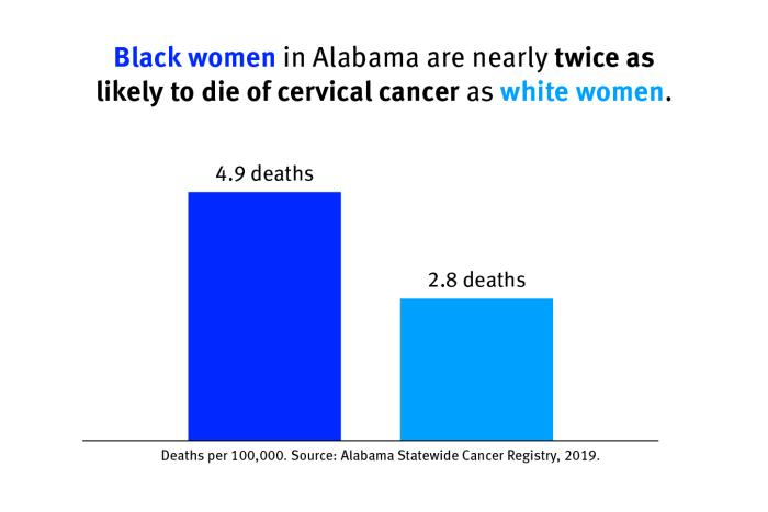 Chart showing that Black women in Alabama are nearly twice as likely to die of cervical cancer as white women.