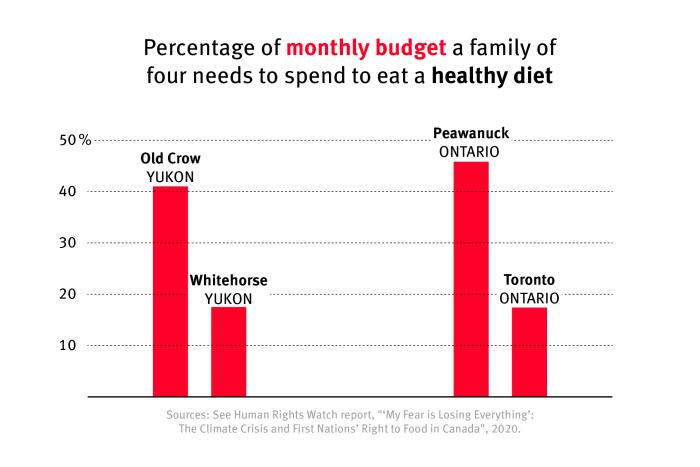 Bar graph comparing the percentage of monthly budget a family of four needs to spend to eat a health diet in Yukon and Ontario