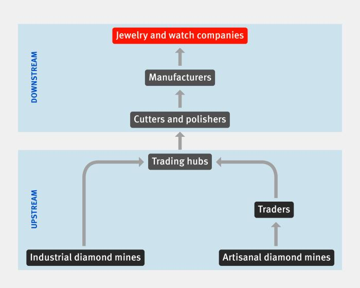 A graph detailing the diamond supply chain
