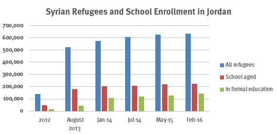 Chart showing Syrian Refugees and School Enrollment in Jordan