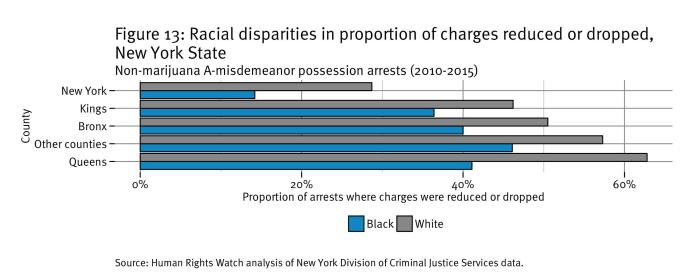 Figure 13: Racial disparities in the charges reduced or dropped in New York state