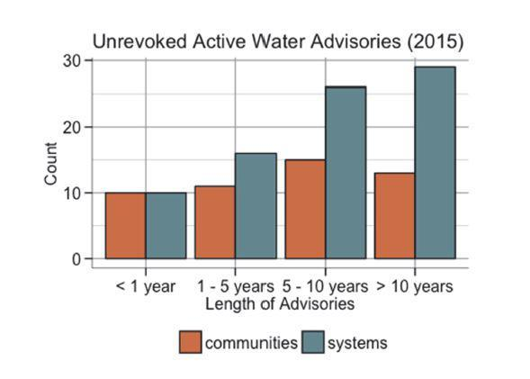 Unrevoked activity water advisories graph 2015