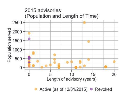 2015 advisories (population and length of time) graph