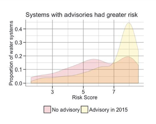 systems with advisories had greater risks graph