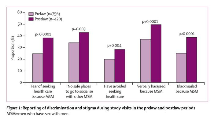 Figure 1: Reporting of discrimination and stigma during study visits in the prelaw and postlaw periods