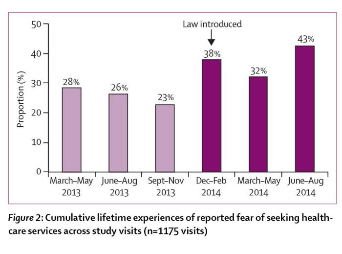 Figure 2: Cumulative lifetime experiences of reported fear of seeking health-care services across study visits