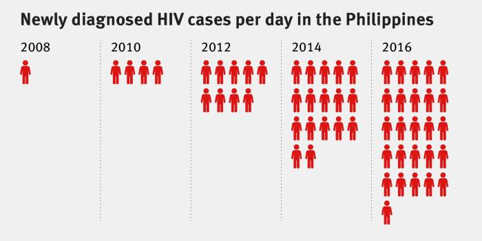 Chart for the Philippines Report showing newly diagnosed HIV cases per day from 2008 to 2016.