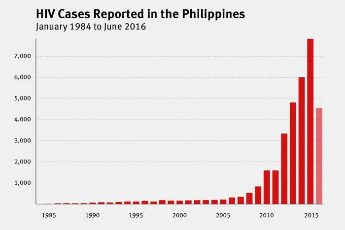 Chart for Philippines Report of HIV cases reported in the Philippines form January 1984 to June 2016.