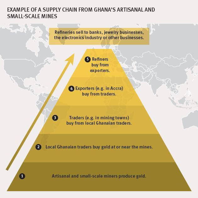 Supply Chains Chart : Ghana