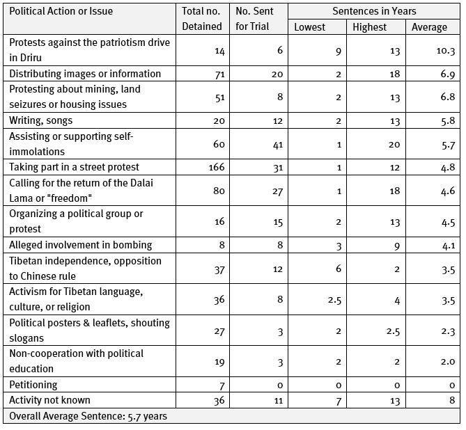Table 2 : Average Sentences by Type of Political Action or Issue