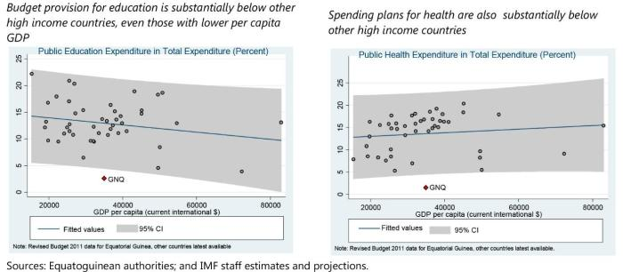 Graph showing the IMF's data for percentage of expenditure on education and health based on GDP