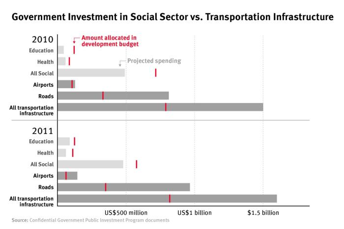 Government investment in social sector vs transportation infrastructure