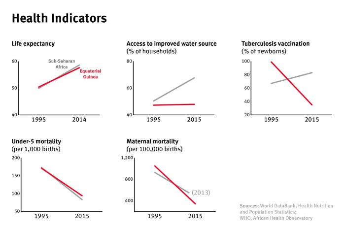 A graphic showing health indicators in Equatorial Guinea versus Africa