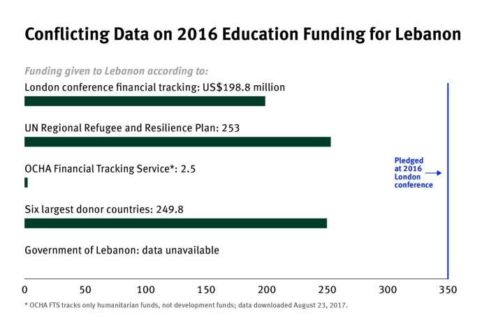 Conflicting data on 2016 education funding for Lebanon