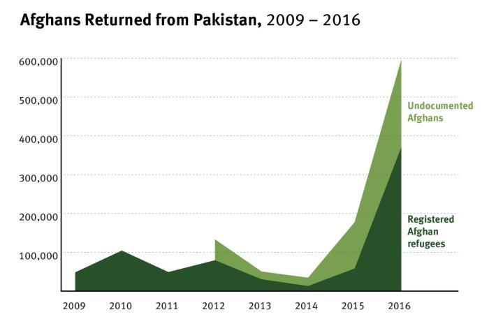 Graph of Afghans returned from 2009-2016
