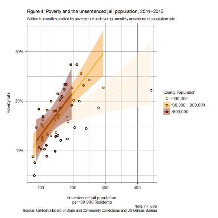 Figure 4: Poverty and the unsentenced jail population, 2014-2015