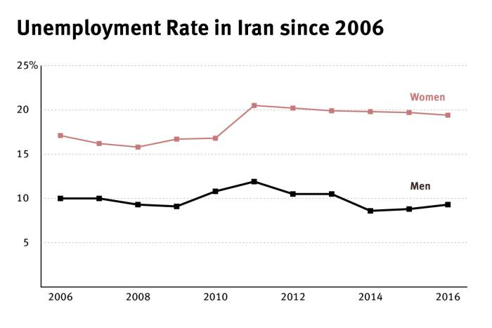 Unemployment rate in Iran since 2016