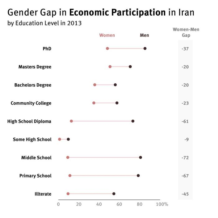 Gender gap in economic participation by education level