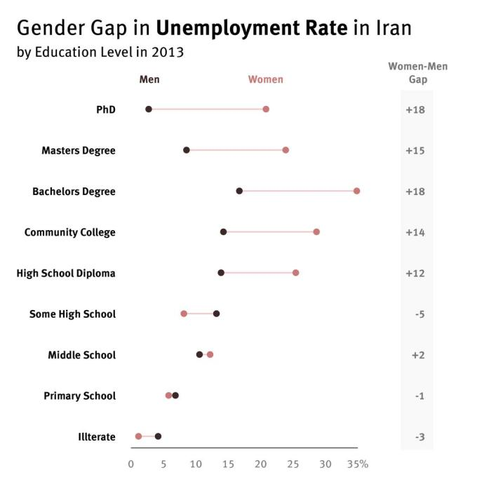 Gender gap in unemployment rate in Iran by education level in 2013