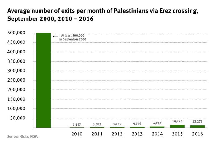 Graph of the average number of exits per month of Palestinians visiting via Erez crossing September 2000, 2010-2016